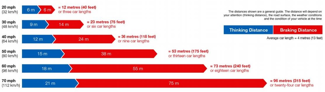car stopping distances chart